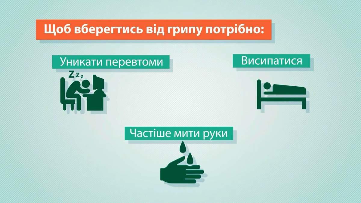 Вторая волна гриппа идет в Украину: как уберечься