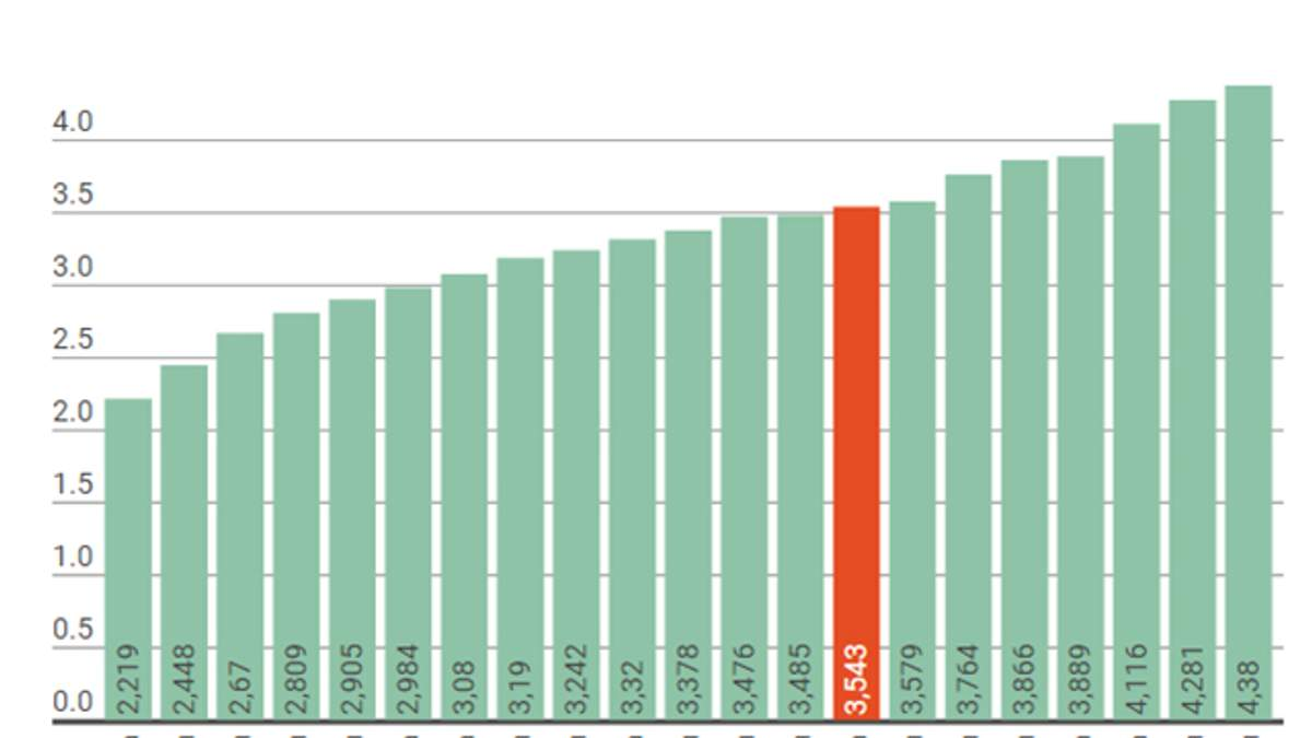 Кількість лікарів на 1000 населення