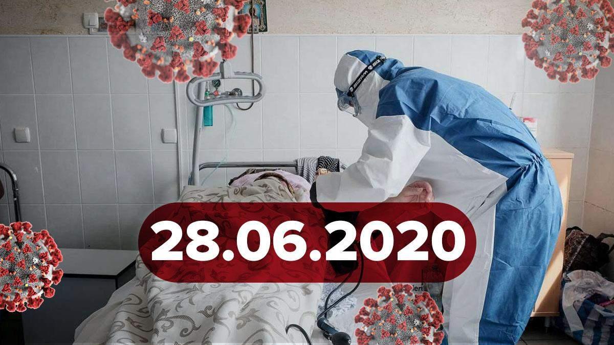 Коронавірус Україна, у світі 28 червня 2020: статистика