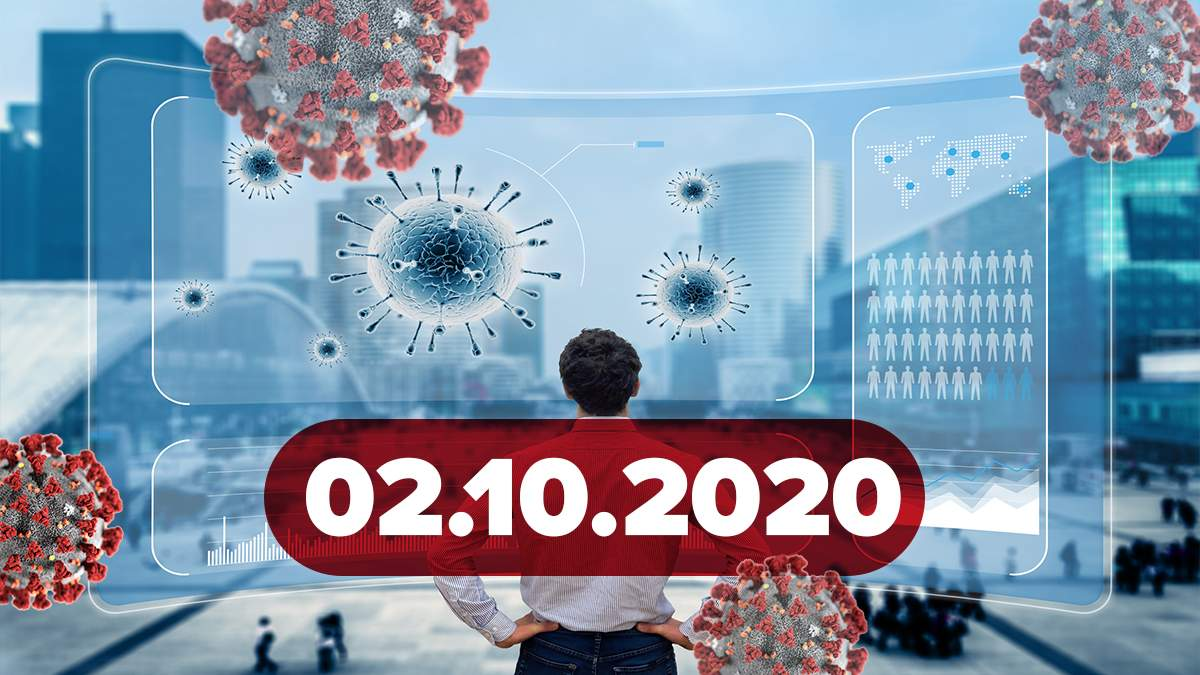 Коронавирус Украина, мир 2 октября 2020: статистика, новости